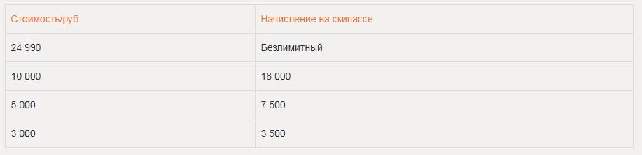 Цены Горнолыжный комплекс Кант на Нагорной в Москве